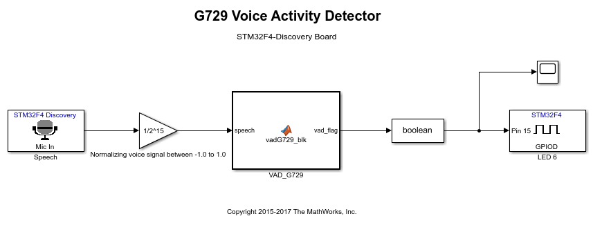 G729voiceactivitydetectionforstm32discoveryboardexample_01
