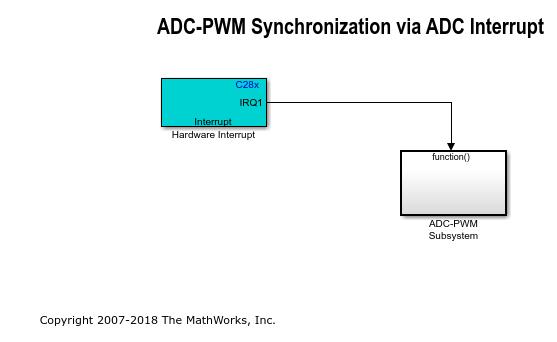 Adcpwmsynchronizationviaadcinterruptexample_01