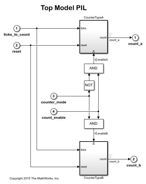 Codevervalidpilarmcortexm3coref28m3xconcertoprocessorexample_03