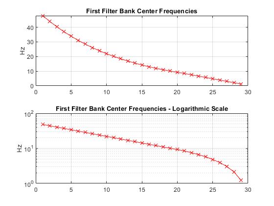 Invariancescalewaveletscatteringexample_02