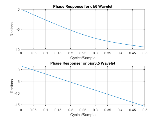 Orthogonalandbiorthogonalfilterbanksexample_07