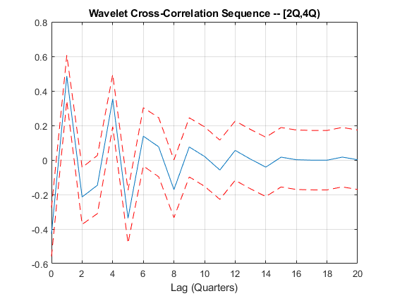 Scalelocalizedvolatilityandcorrelationexample_07