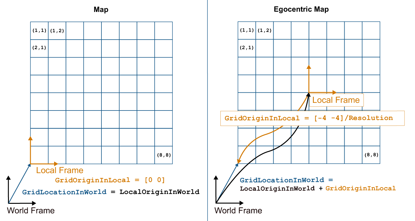Occupancy Grids - MATLAB & Simulink