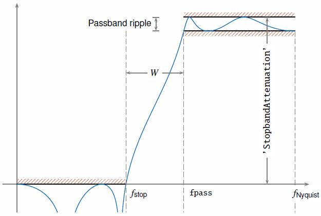 Highpass-filter signals - MATLAB highpass
