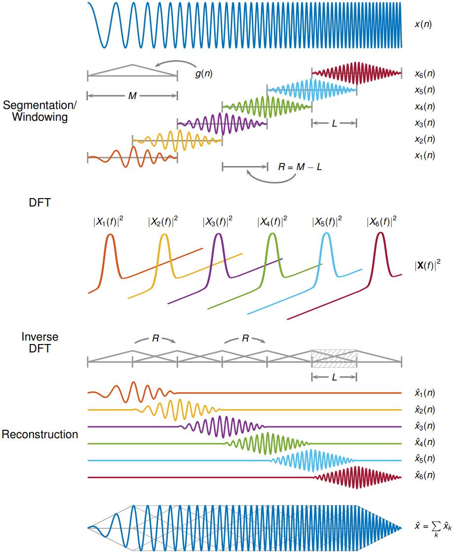 Inverse short-time Fourier transform - MATLAB istft