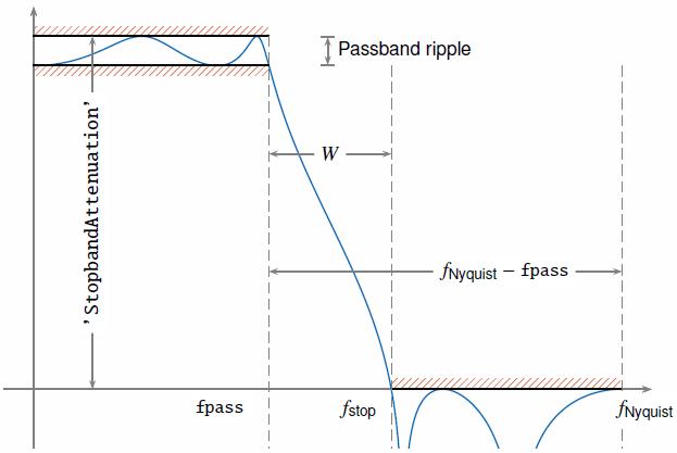 Lowpass-filter signals - MATLAB lowpass