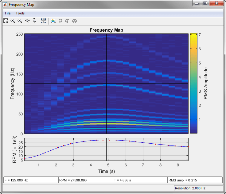 Hz To Rpm >> Frequency Rpm Map For Order Analysis Matlab Rpmfreqmap