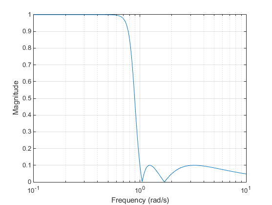 chebyshev low pass filter matlab code