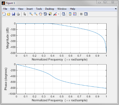 Frequency Response - MATLAB & Simulink