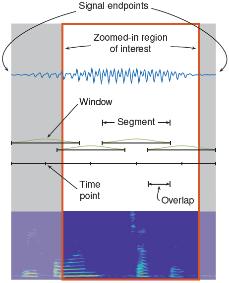 Spectrogram Computation in Signal Analyzer - MATLAB & Simulink