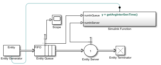 Interpret SimEvents Models Using Statistical Analysis - MATLAB