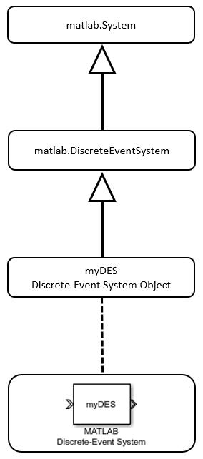 Create a Discrete-Event System Object - MATLAB & Simulink