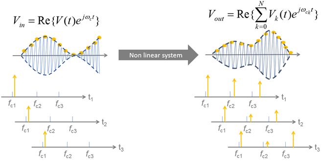 Circuit Envelope Basics - MATLAB & Simulink