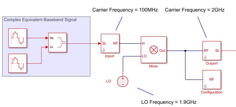 Convert Simulink input signal to RF Blockset signal - Simulink