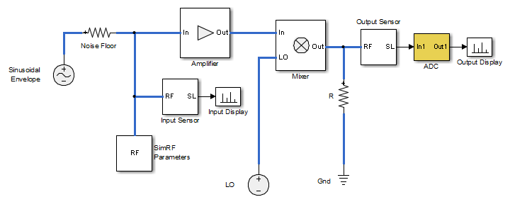 Designing A Receiver With An Adc Matlab Amp Simulink