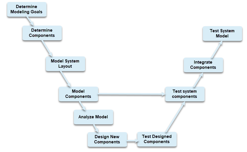 Model Based Design With Simulink Matlab Simulink