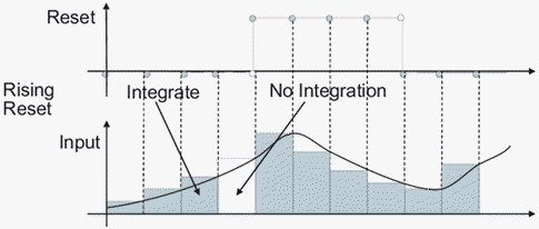 Perform discrete-time integration or accumulation of signal
