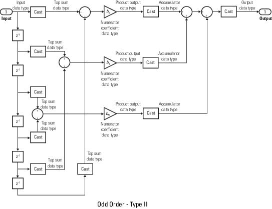 Model Fir Filters Simulink
