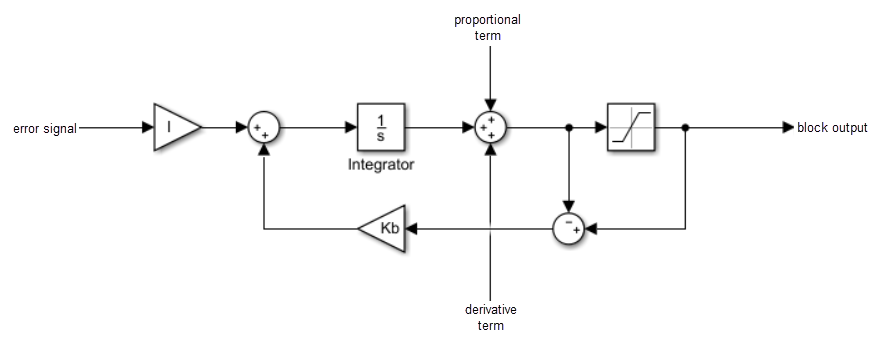 the following diagram represents the back-calculation feedback circuit for  a continuous-time controller  to see the actual feedback circuit for your