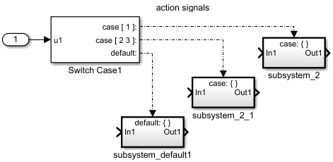 Select subsystem execution using logic similar to a switch statement