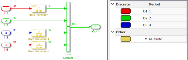Specify Bus Signal Sample Times - MATLAB & Simulink