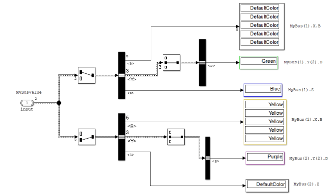 Load Bus Data to Root-Level Input Ports - MATLAB & Simulink