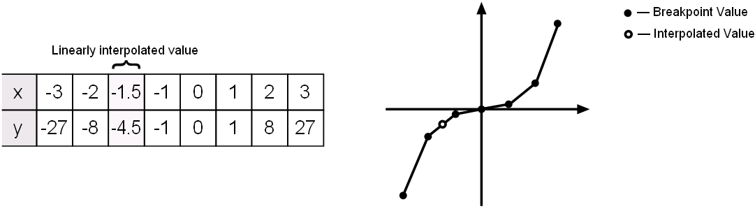 About Lookup Table Blocks - MATLAB & Simulink