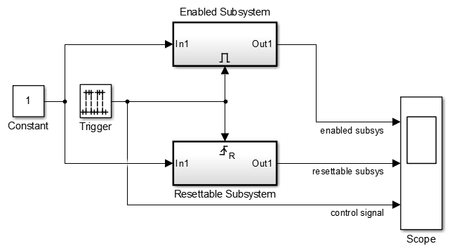Use Resettable Subsystems - MATLAB & Simulink