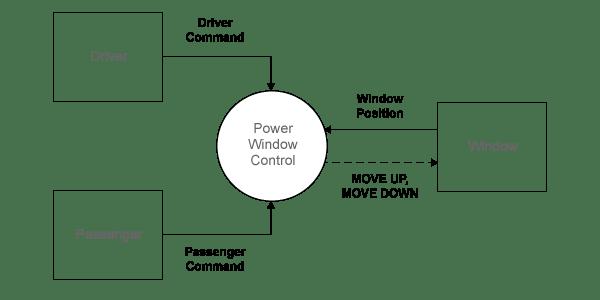 Power Window