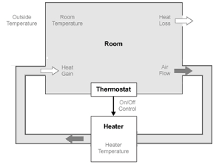 Model A House Heating System Matlab Simulink