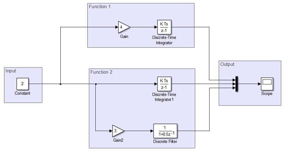 Implement Task Parallelism In Simulink Matlab Simulink