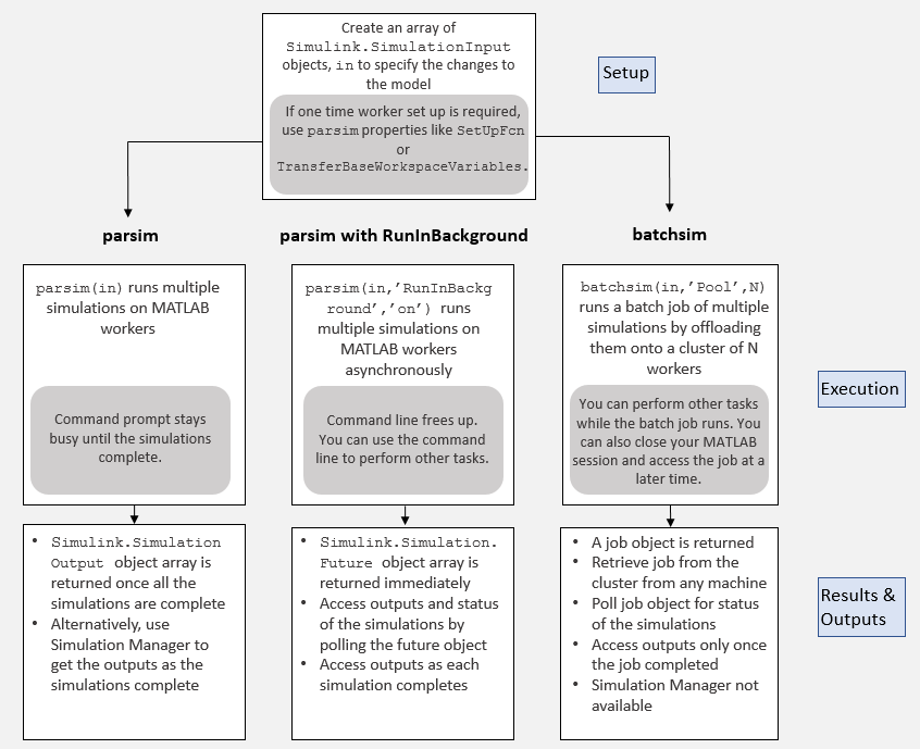 Multiple Simulation Workflows - MATLAB & Simulink