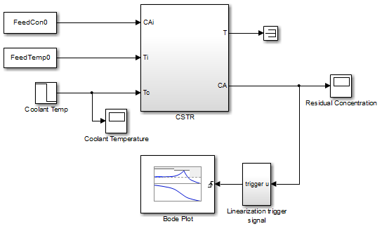 visualize linear system of a continuous