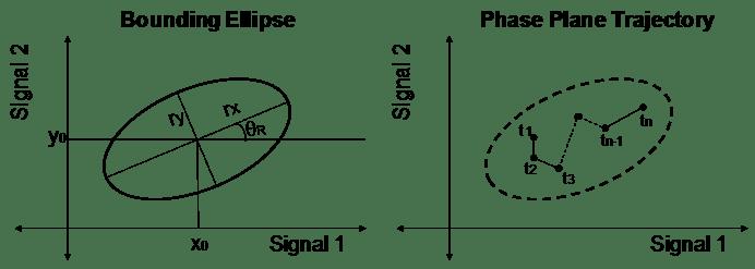 Phase Trajectory