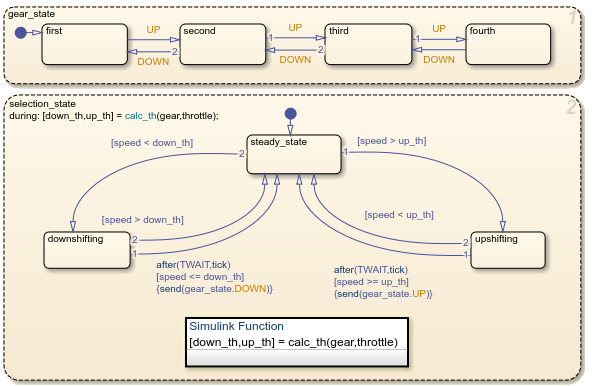 Why Use a Simulink Function in a Stateflow Chart? - MATLAB