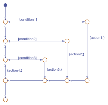 Create Flow Charts With The Pattern Wizard Matlab Simulink