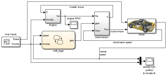 why use a simulink function in a stateflow chart matlab. Black Bedroom Furniture Sets. Home Design Ideas