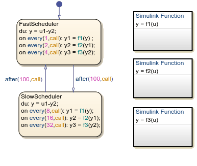 Why Use a Simulink Function in a Stateflow Chart? - MATLAB ...