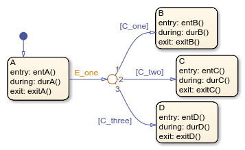 Represent Multiple Paths by Using Connective Junctions
