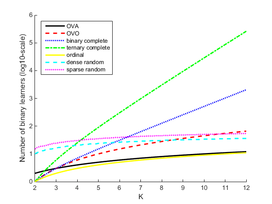 Multiclass model for support vector machines (SVMs) and other