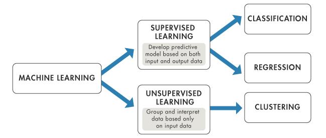 machine learning in pdf