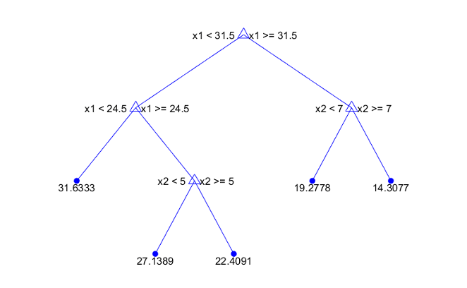 Choose Regression Model Options - MATLAB & Simulink