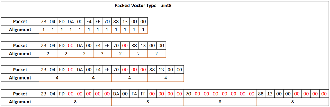 Unpack or bit input vector to multiple output