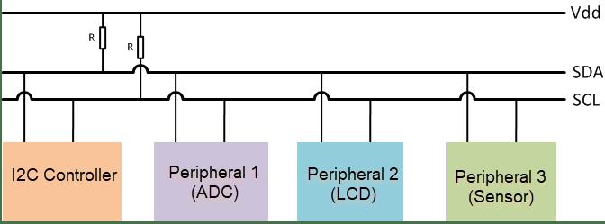 arduino i2c interface