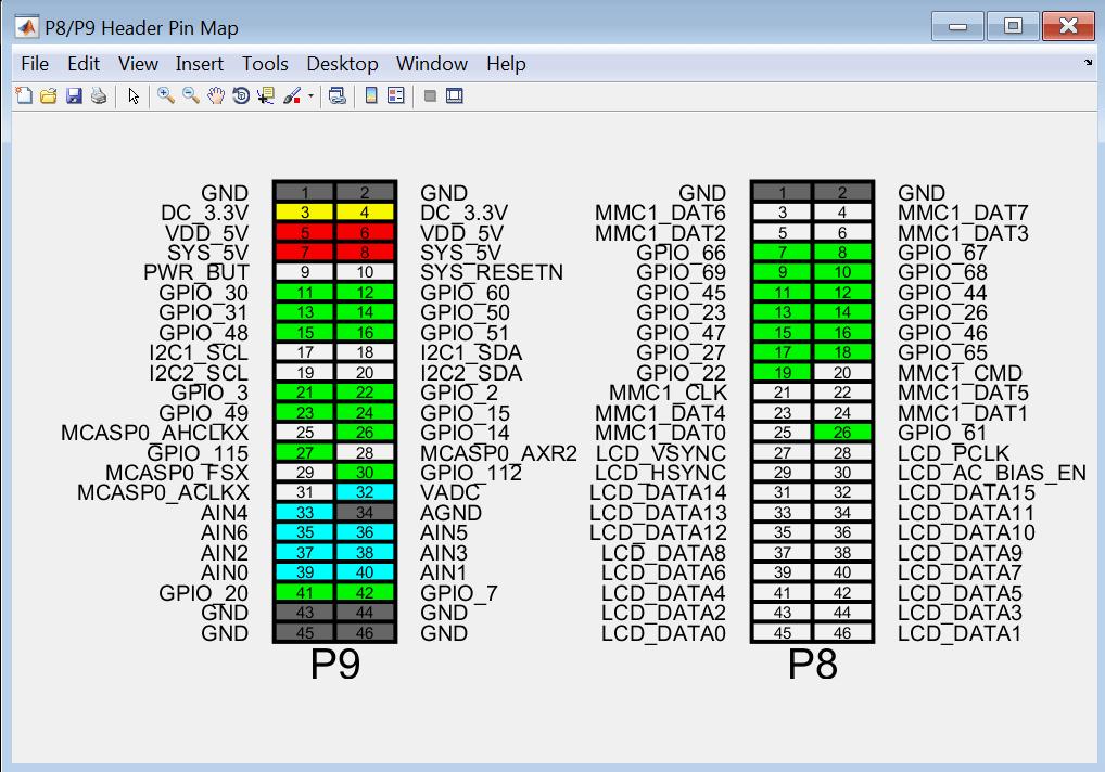 Connection to BeagleBone Black hardware - MATLAB