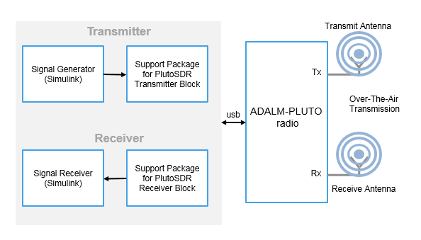 if the host is not connected to radio hardware, you can still use this  block to develop a model that propagates sample time and data type  information