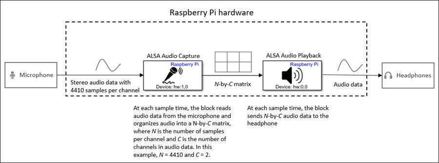 Capture audio from sound card using ALSA - Simulink