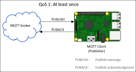 Publish MQTT Messages and Subscribe to Message Topics