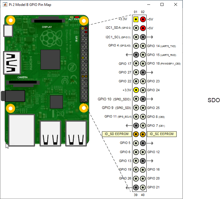 Read Logical Value From Gpio Input Pin