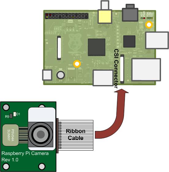 The Raspberry Pi    Camera    Board  MATLAB   Simulink